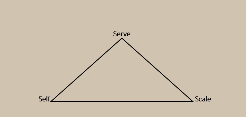 SelfServeScale
